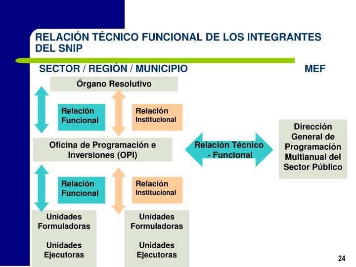 RELACIÓN TÉCNICO FUNCIONAL DE LOS INTEGRANTES DEL SNIP