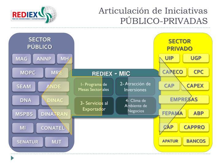 Articulación de Iniciativas PÚBLICO-PRIVADAS