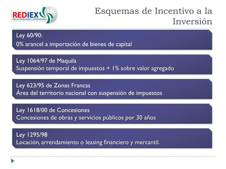 Esquemas de Incentivo a la Inversión