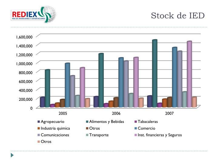 Stock de IED