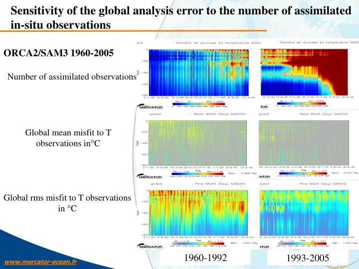 Sensitivity of the global analysis error to the number of assimilated in-situ observations