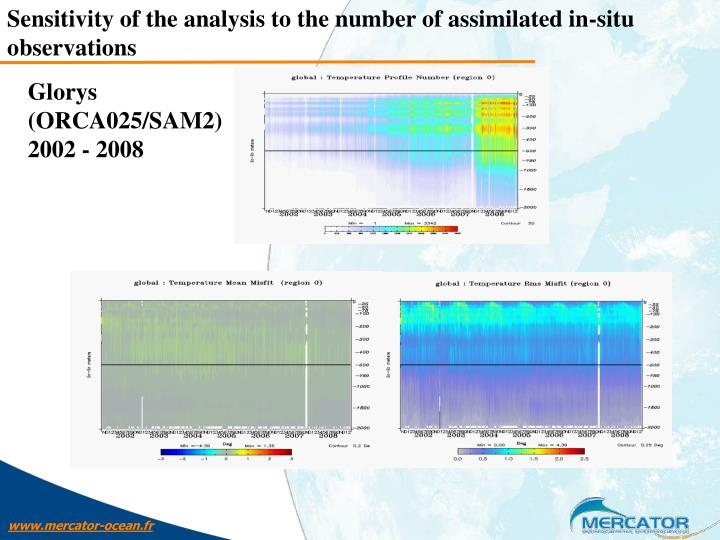 Sensitivity of the analysis to the number of assimilated in-situ observations
