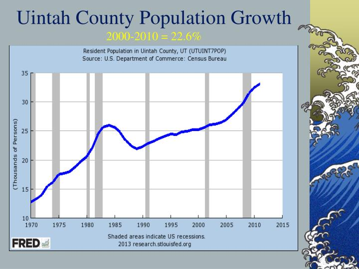 Uintah County Population Growth