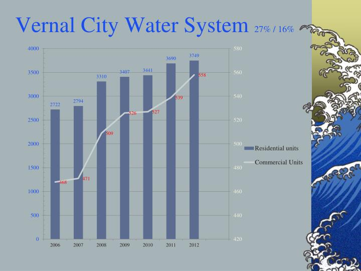 Vernal City Water System