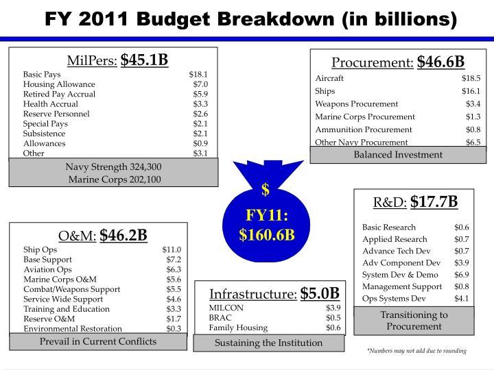 FY 2011 Budget Breakdown (in billions)