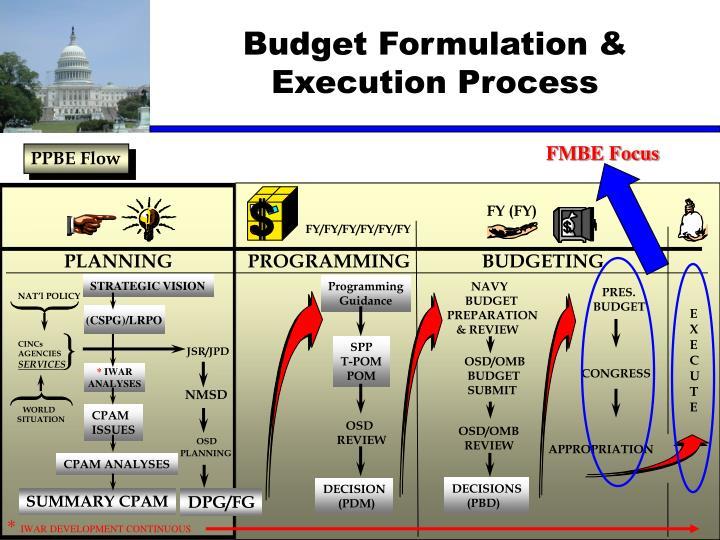 Budget Formulation & Execution Process