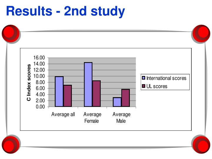 Results - 2nd study