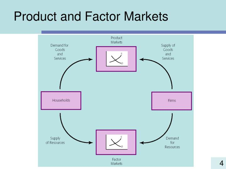 Product and Factor Markets
