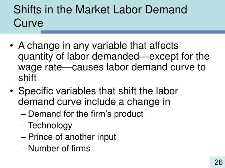 Shifts in the Market Labor Demand Curve