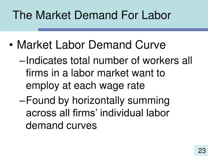 The Market Demand For Labor