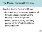 the market demand for labor