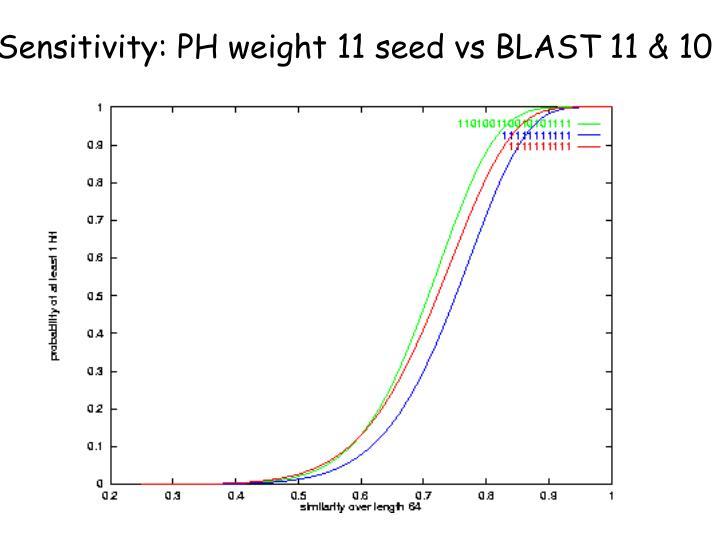 Sensitivity: PH weight 11 seed vs BLAST 11 & 10