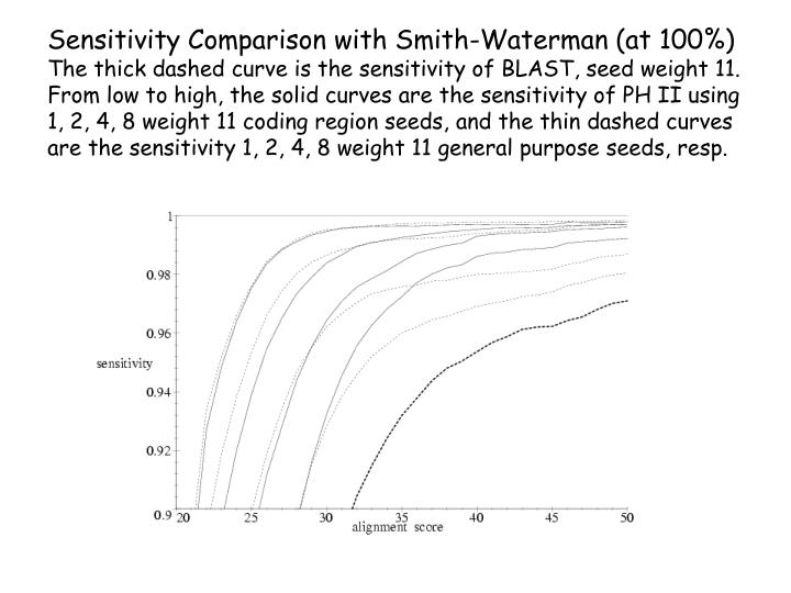 Sensitivity Comparison with Smith-Waterman (at 100%)