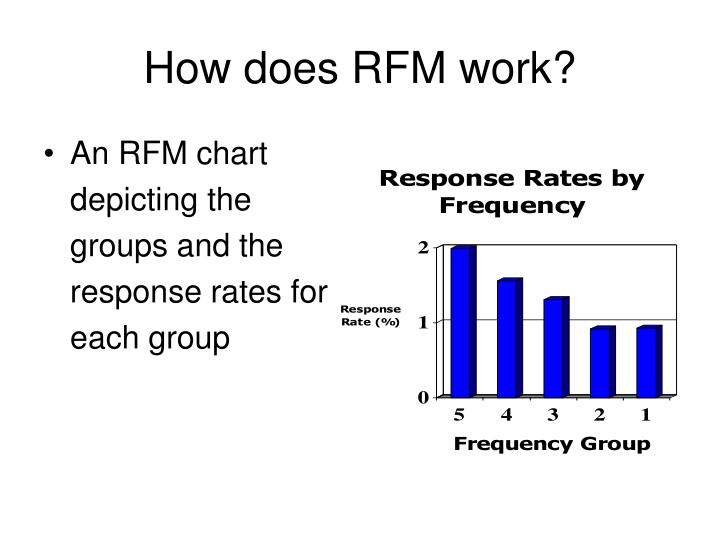 How does RFM work?