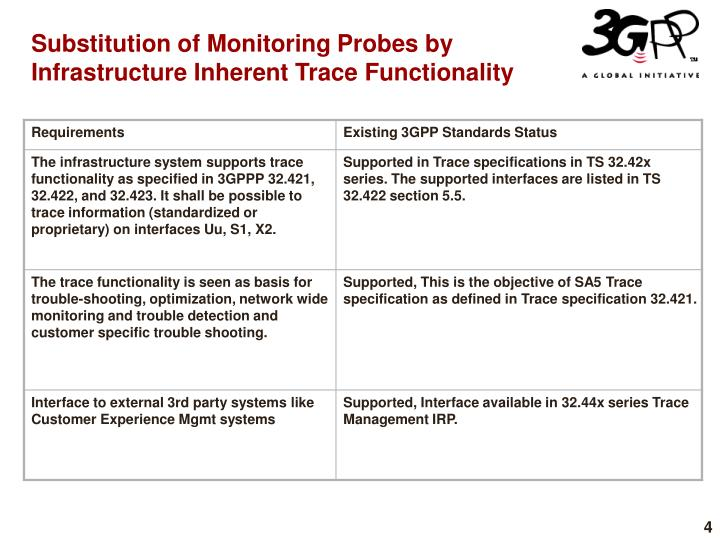 Substitution of Monitoring Probes by