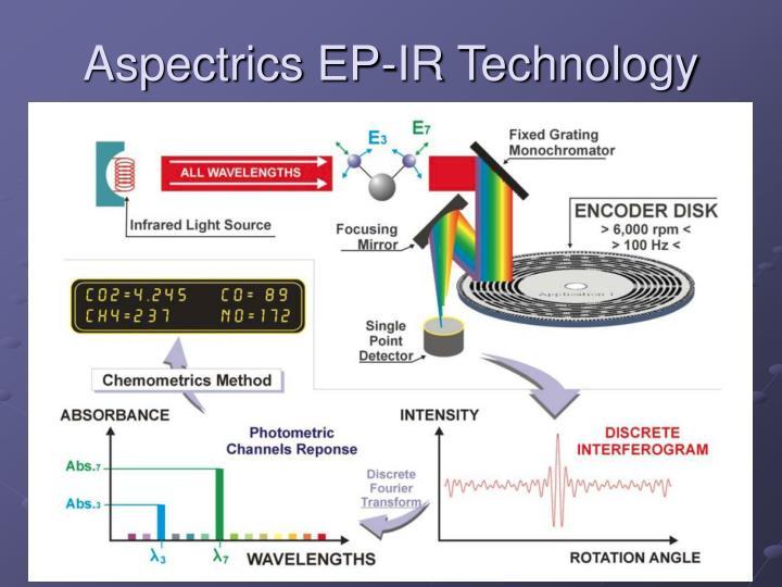 Aspectrics EP-IR Technology