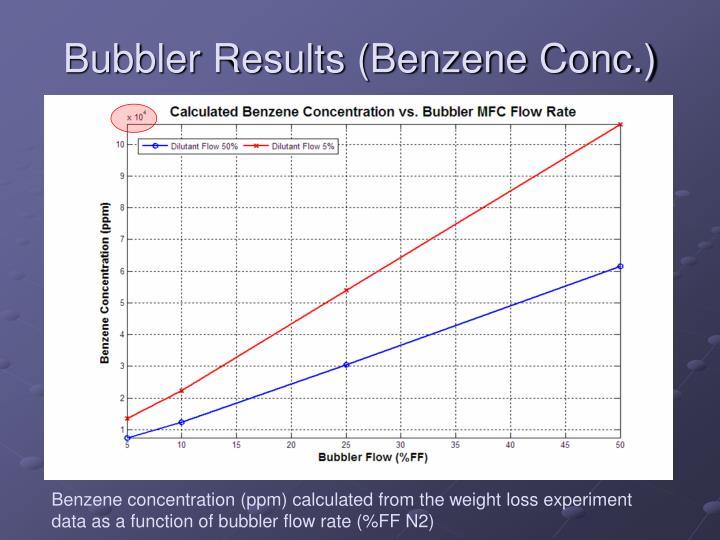 Bubbler Results (Benzene Conc.)