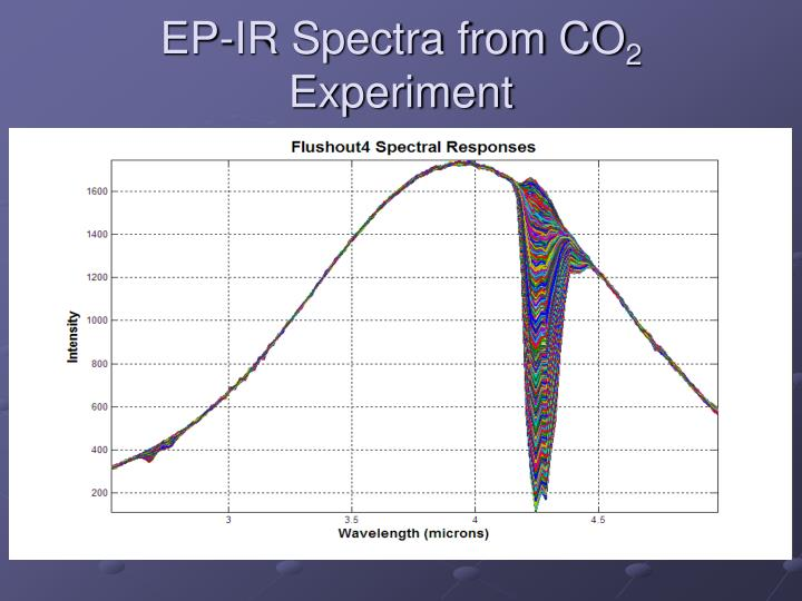 EP-IR Spectra from CO