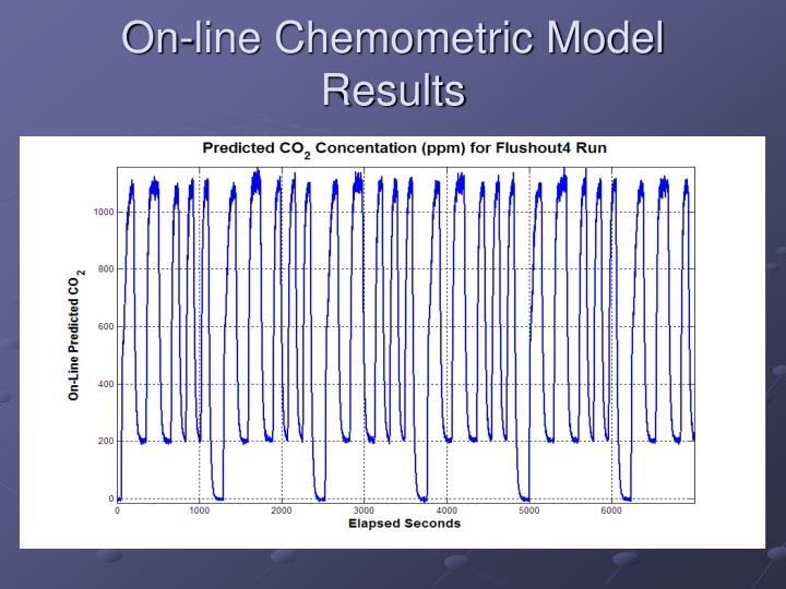 On-line Chemometric Model Results