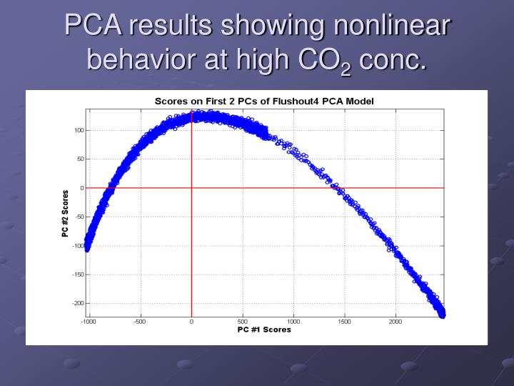 PCA results showing nonlinear behavior at high CO