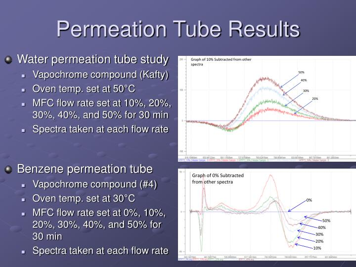 Permeation Tube Results