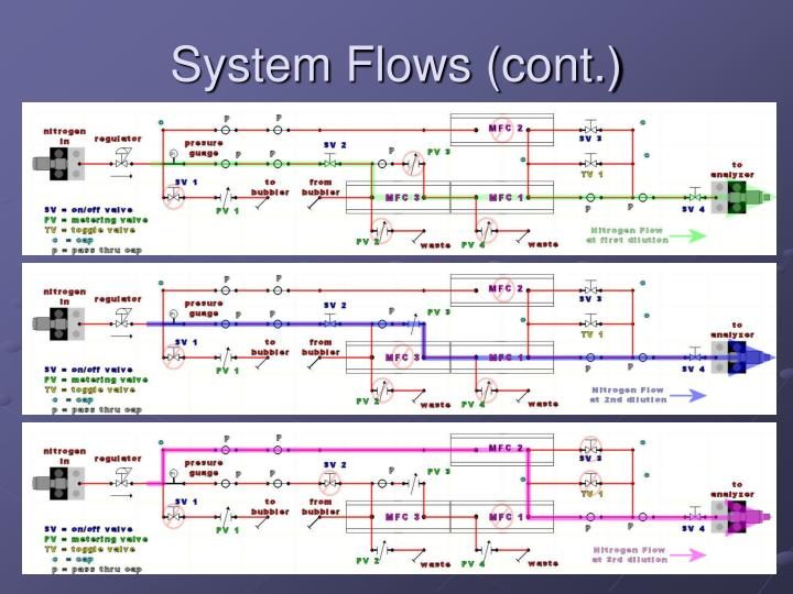 System Flows (cont.)