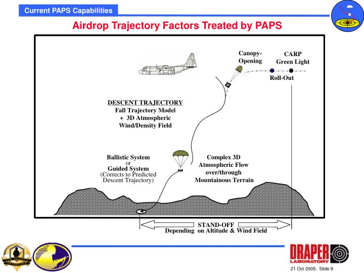 Current PAPS Capabilities