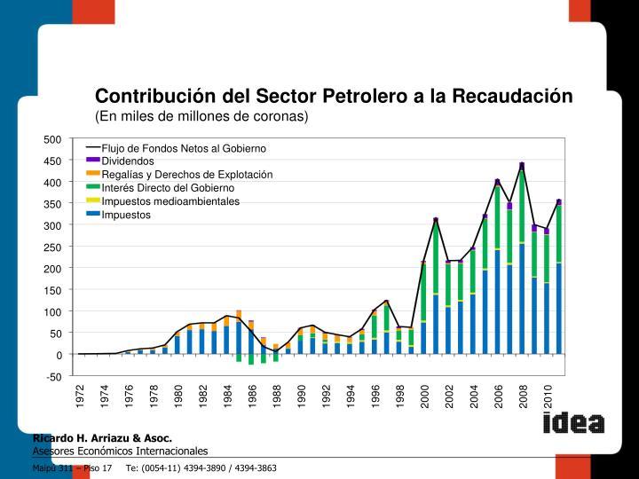 Contribución del Sector Petrolero a la Recaudación