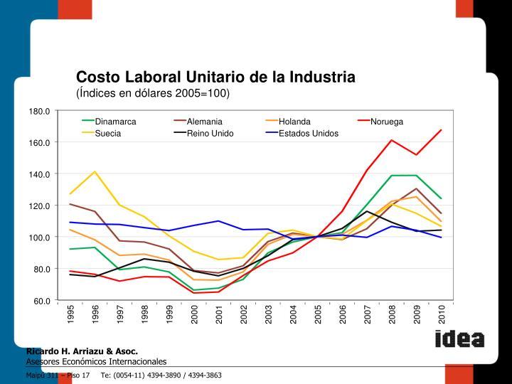 Costo Laboral Unitario de la Industria