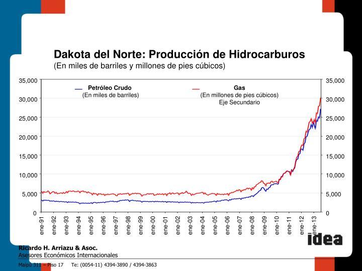 Dakota del Norte: Producción de Hidrocarburos