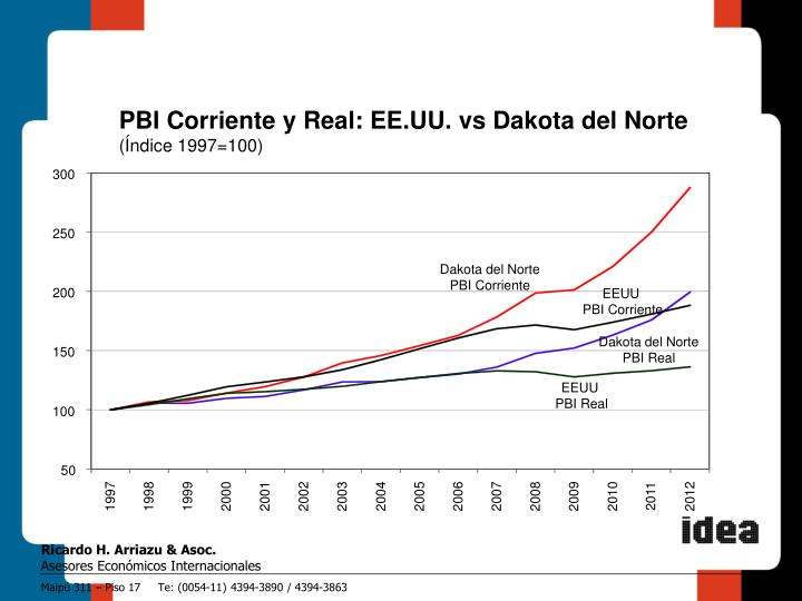 PBI Corriente y Real: EE.UU. vs Dakota del Norte