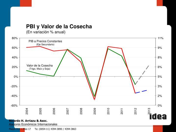 PBI y Valor de la Cosecha