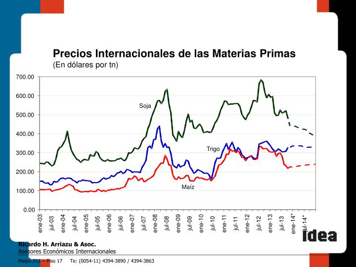 Precios Internacionales de las Materias Primas