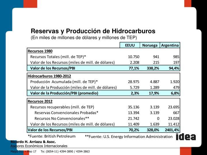 Reservas y Producción de Hidrocarburos