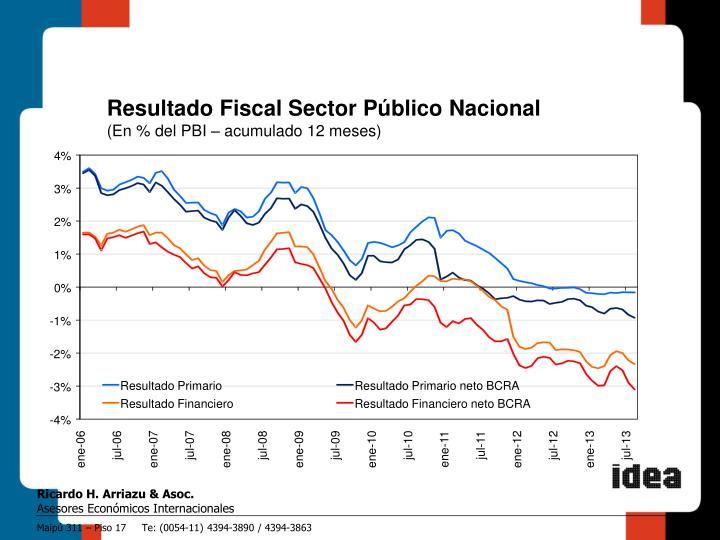 Resultado Fiscal Sector Público Nacional