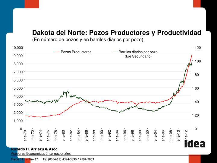Dakota del Norte: Pozos Productores y Productividad