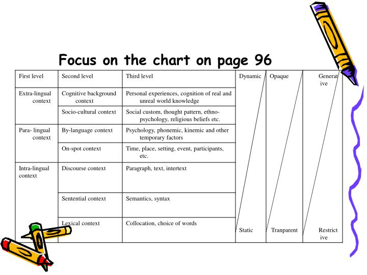 Focus on the chart on page 96