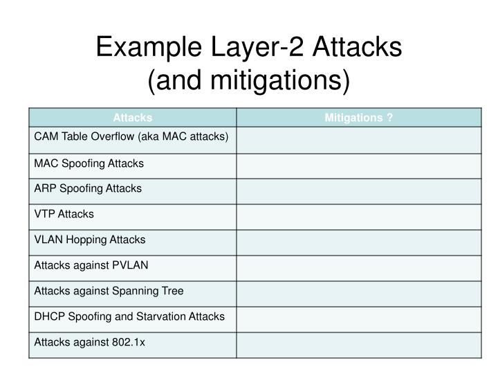 Example Layer-2 Attacks