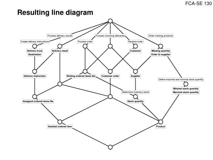 Resulting line diagram