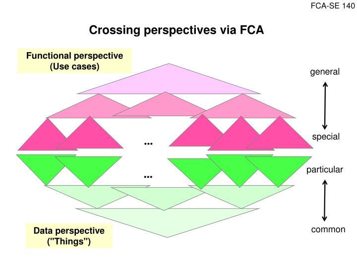 Crossing perspectives via FCA