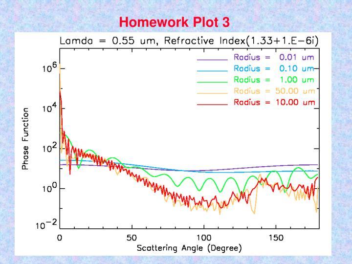 Homework Plot 3