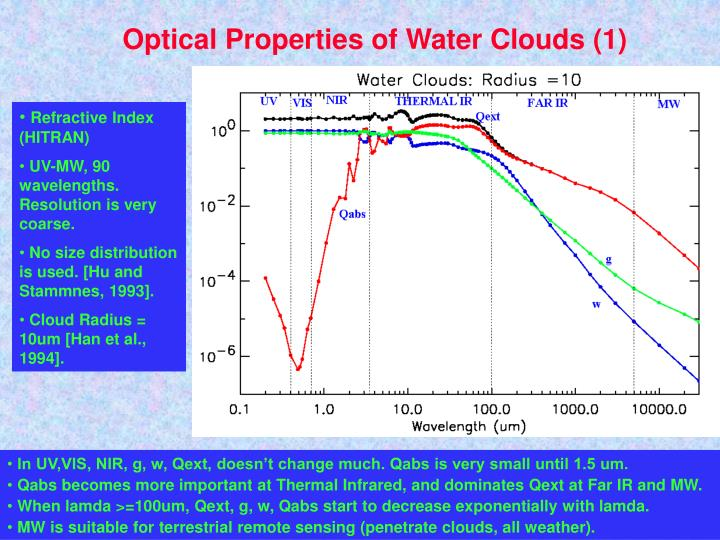 Optical Properties of Water Clouds (1)