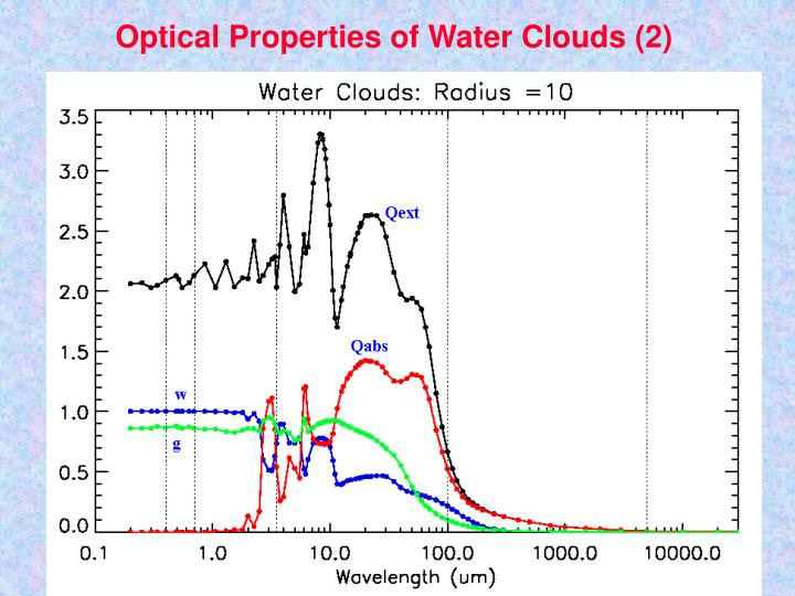 Optical Properties of Water Clouds (2)