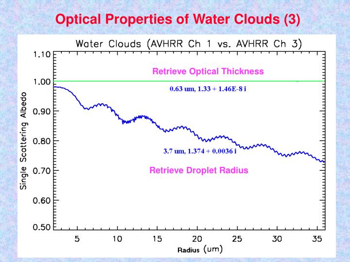 Optical Properties of Water Clouds (3)