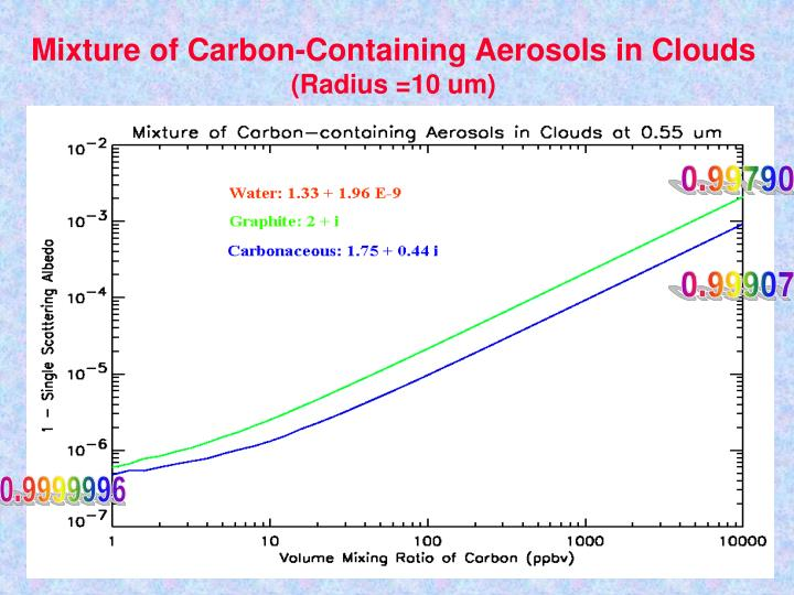 Mixture of Carbon-Containing Aerosols in Clouds