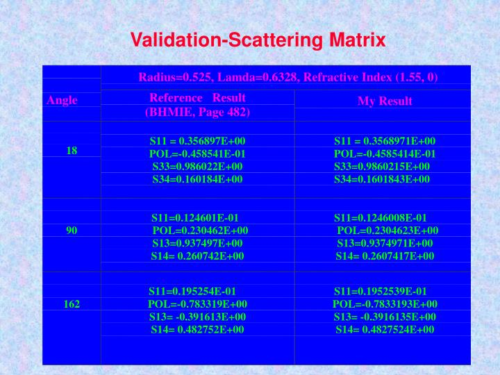 Validation-Scattering Matrix
