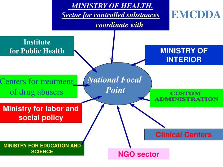MINISTRY OF HEALTH,