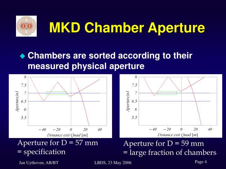 MKD Chamber Aperture