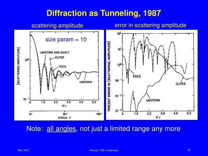 Diffraction as Tunneling, 1987