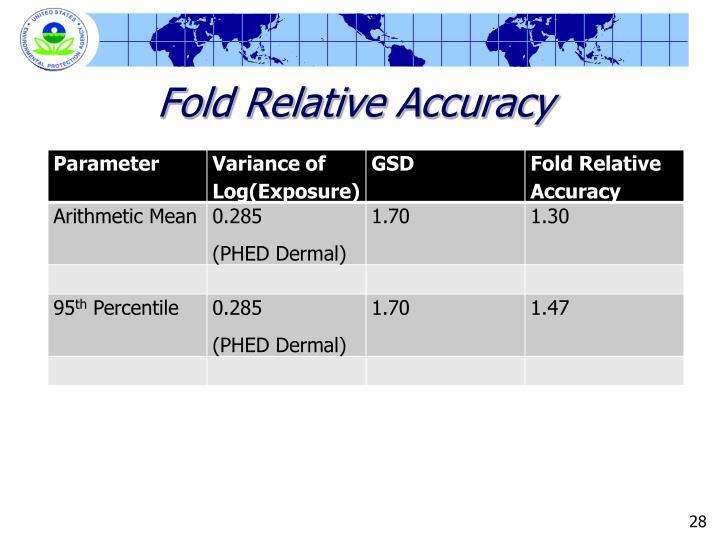 Fold Relative Accuracy